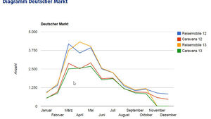 Quartalszahlen CIVD 2013, 3. Quartal