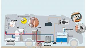 Sanitärtechnik im Reisemobil