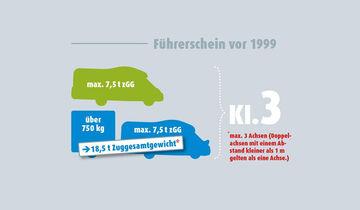 Schaubild Führerscheinklasse 2