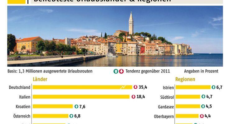 Urlaub im eigenen Land steht bei Autourlaubern nach wie vor hoch im Kurs und Deutschland ist wieder Spitzenreiter im Ranking.