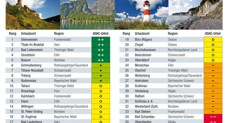 Urlaubsnebenkosten Deutschland Reisemobil